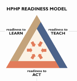 HPHP Triangle