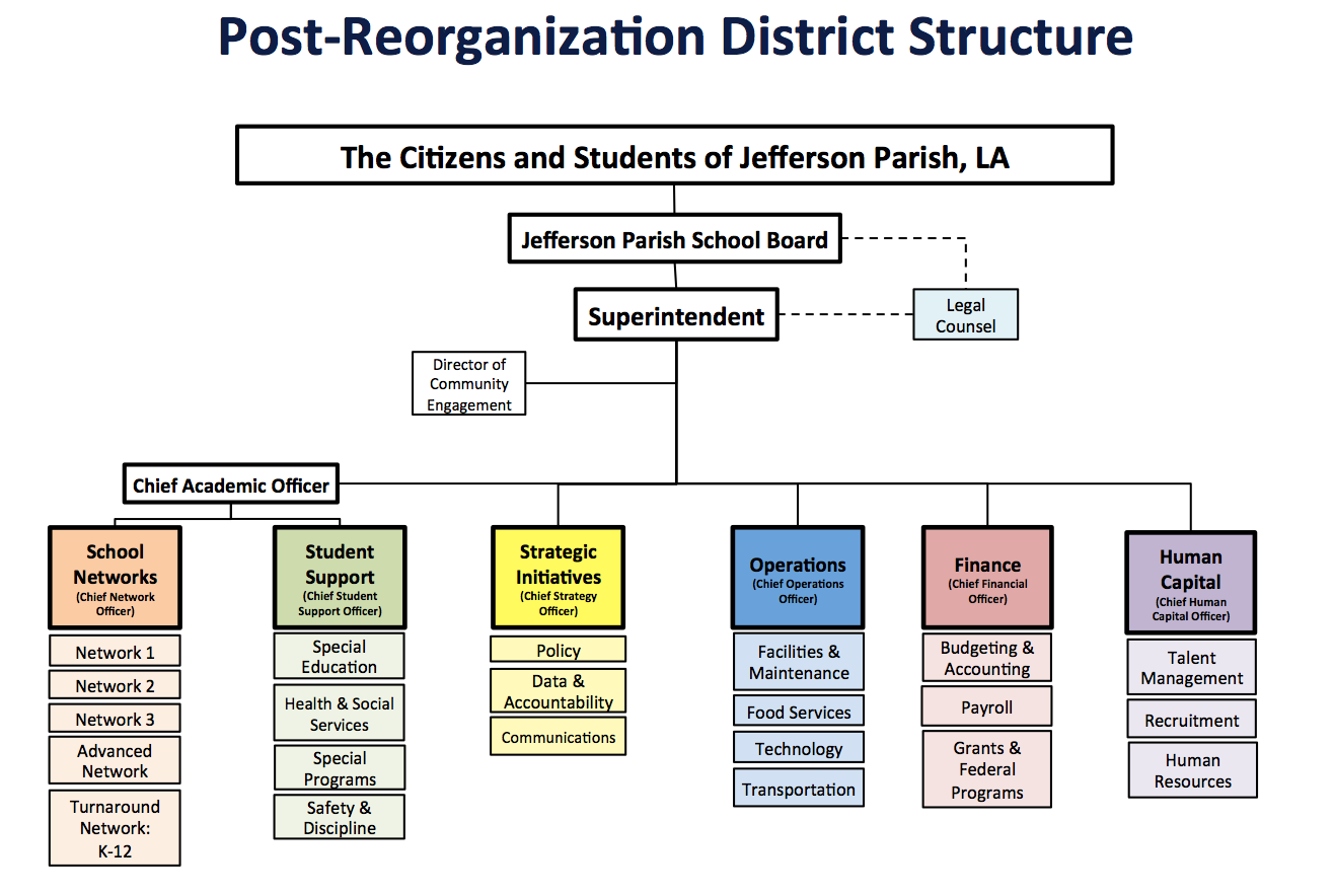 Post-reorganization district structure