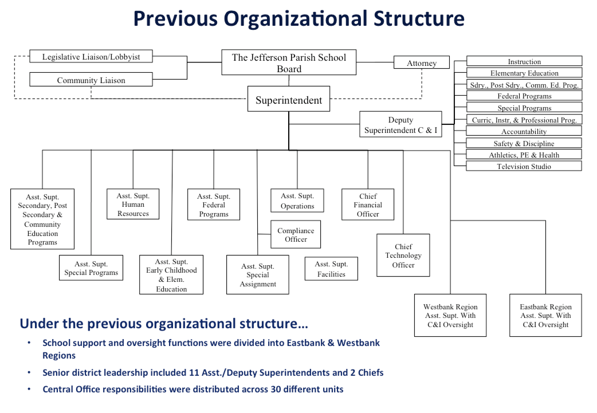 The previous JPPSS organizational structure